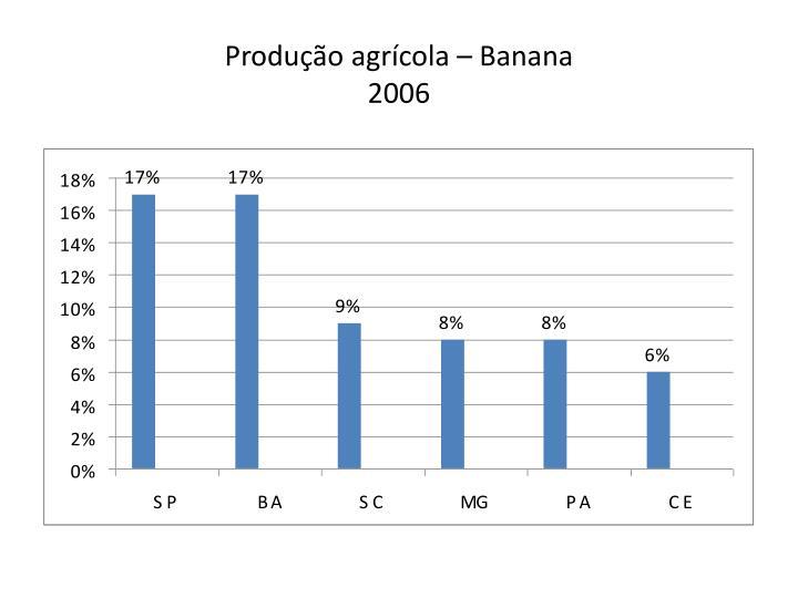 Produção agrícola – Banana