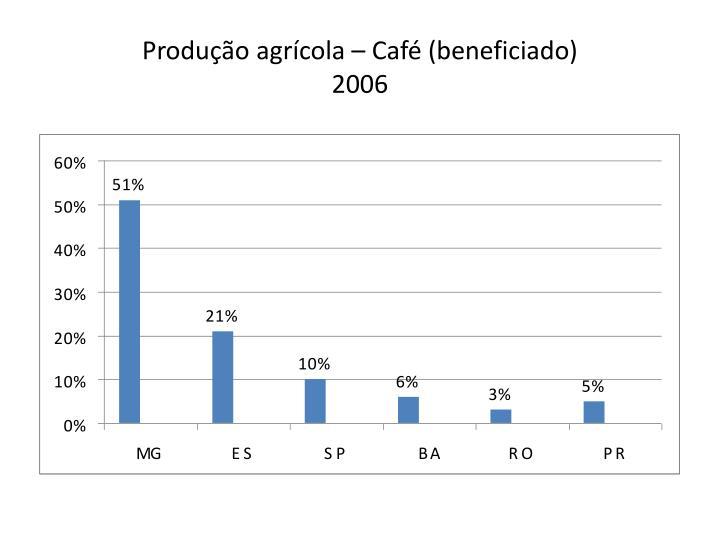 Produção agrícola – Café (beneficiado)