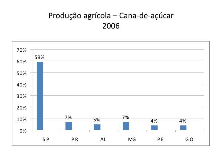 Produção agrícola – Cana-de-açúcar