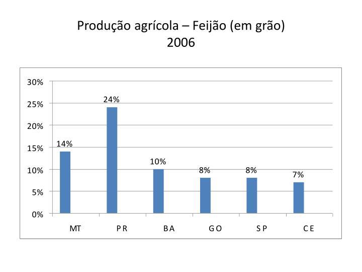 Produção agrícola – Feijão (em grão)