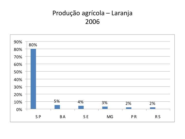 Produção agrícola – Laranja