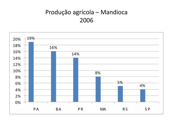 Produção agrícola – Mandioca