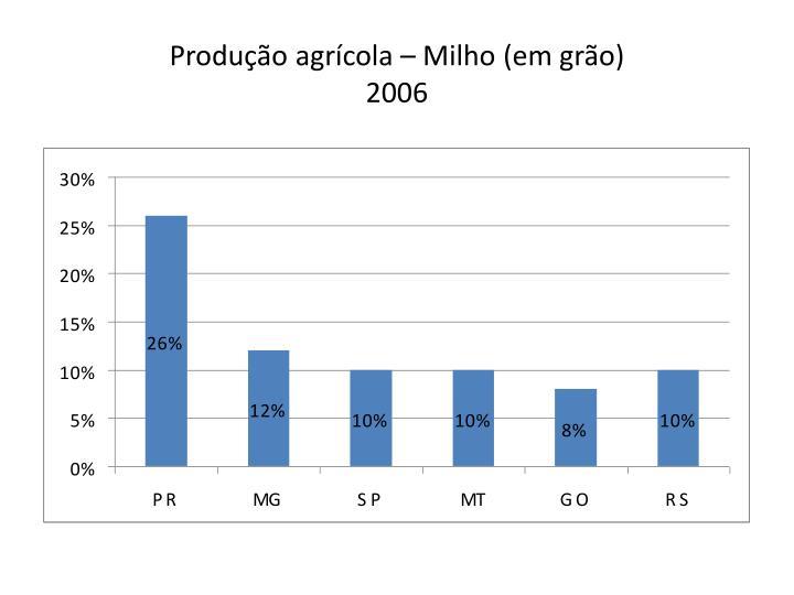 Produção agrícola – Milho (em grão)