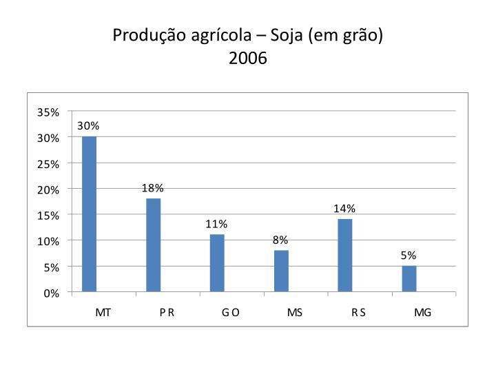 Produção agrícola – Soja (em grão)