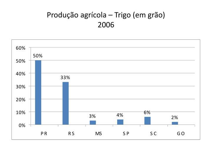 Produção agrícola – Trigo (em grão)