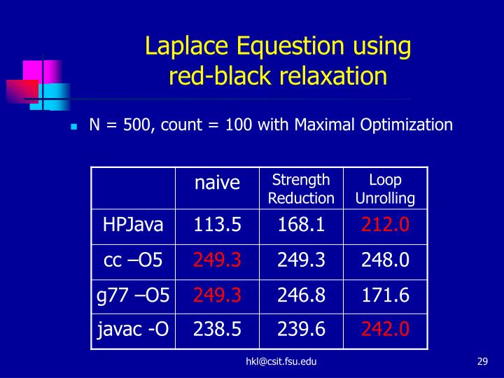 Laplace Equestion using