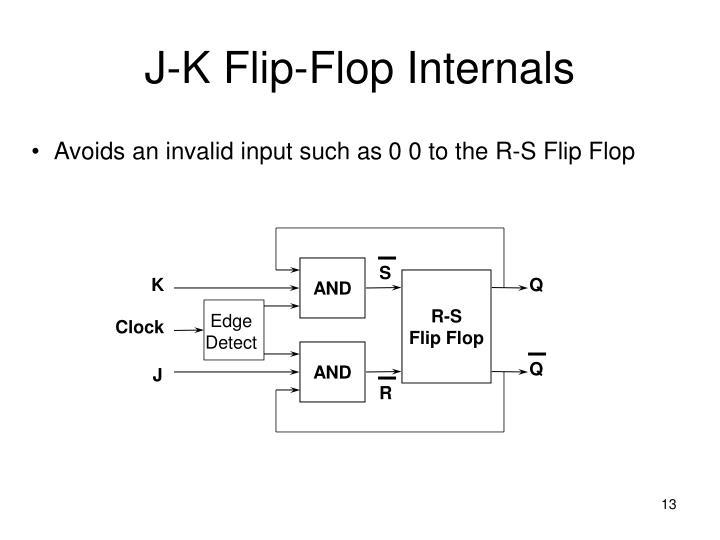 J-K Flip-Flop Internals