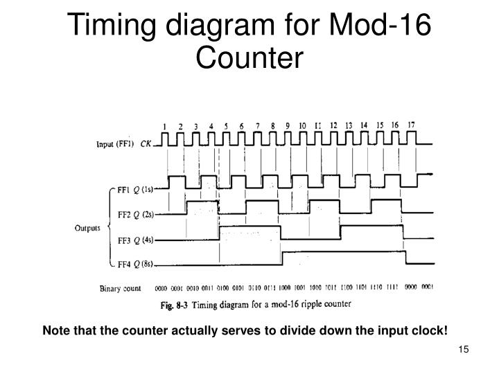 Timing diagram for Mod-16 Counter