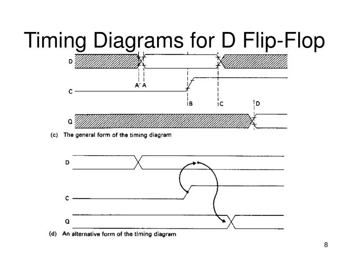 Timing Diagrams for D Flip-Flop
