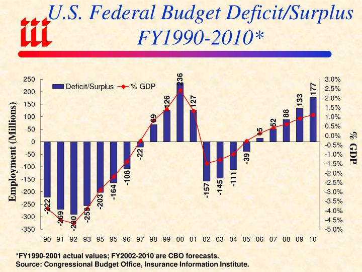 """effects of budget surplus (david cameron: it's responsible to target budget surplus"""", bbc  for the effect of  a government surplus on the money supply, the surplus will."""