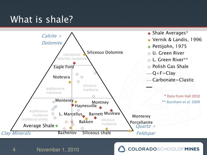 What is shale?