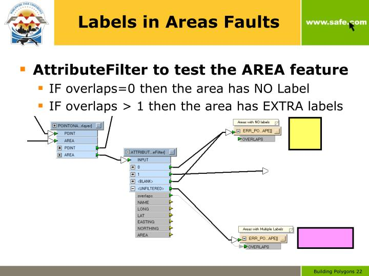 Labels in Areas Faults