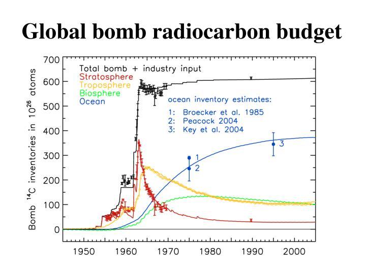Global bomb radiocarbon budget