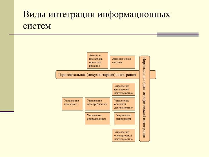 Виды интеграции информационных систем