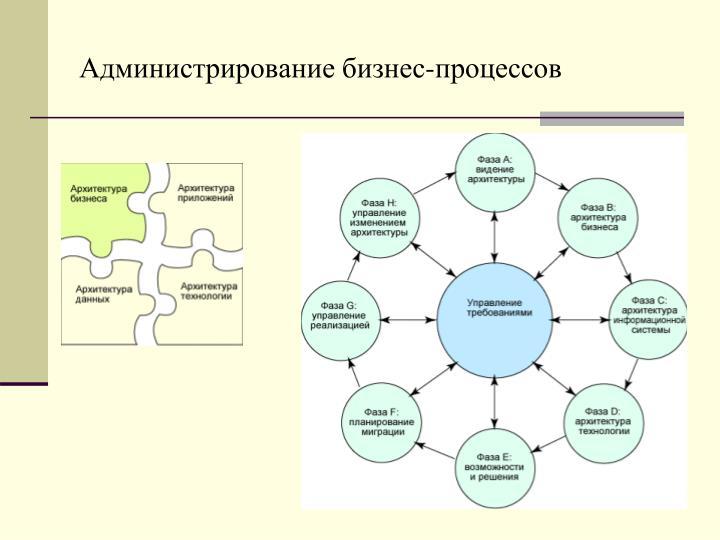 Администрирование бизнес-процессов