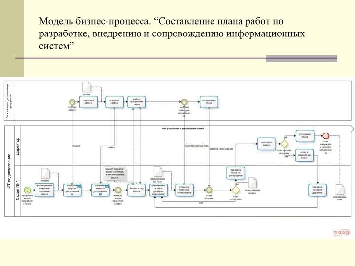 """Модель бизнес-процесса. """"Составление плана работ по разработке, внедрению и сопровождению информационных систем"""""""