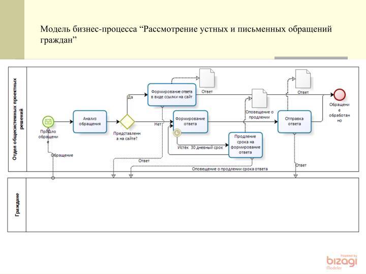 """Модель бизнес-процесса """""""