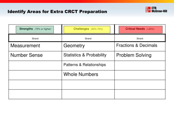 Identify Areas for Extra CRCT Preparation
