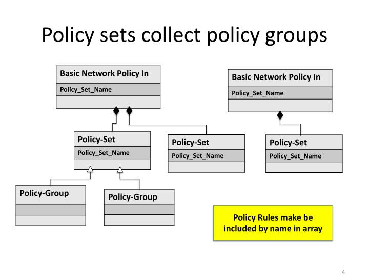 Policy sets collect policy groups