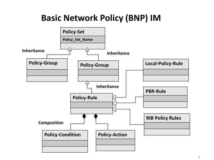 Basic Network Policy (BNP) IM