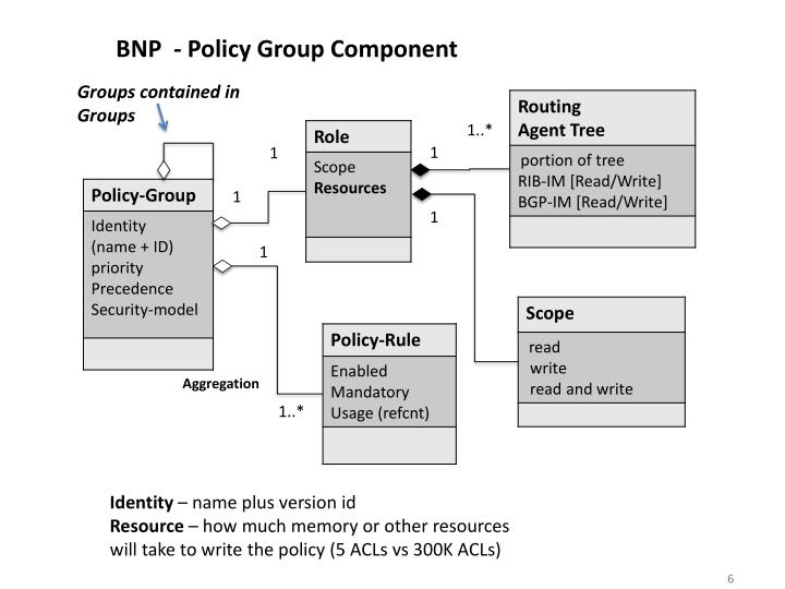 BNP  - Policy Group Component