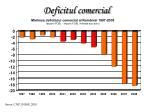 deficitul comercial1