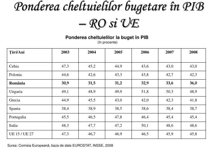 Ponderea cheltuielilor la buget în PIB