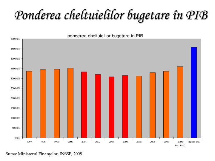 Ponderea cheltuielilor bugetare în PIB