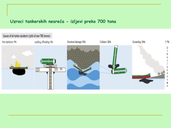 Uzroci tankerskih nesreća - izljevi preko 700 tona