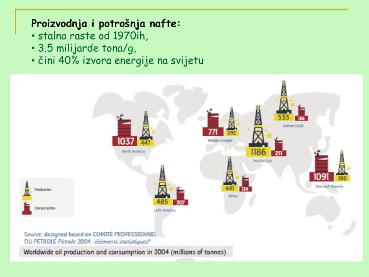 Proizvodnja i potrošnja nafte: