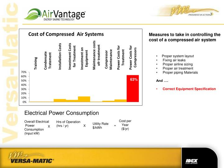 Measures to take in controlling the cost of a compressed air system