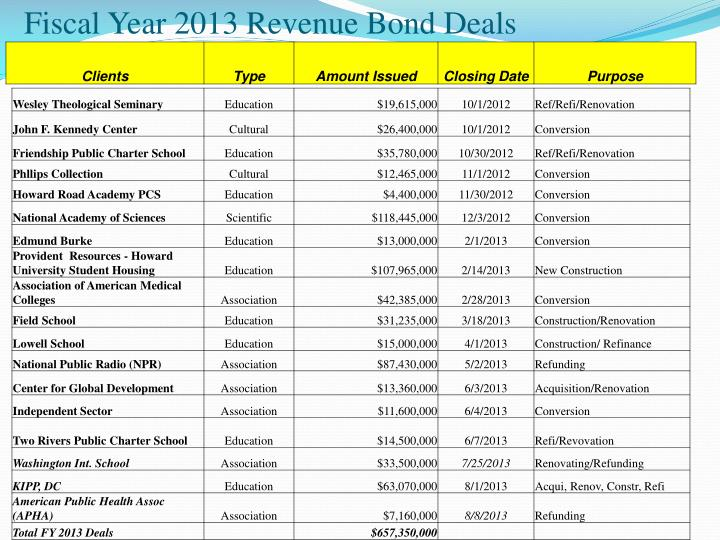 Fiscal Year 2013 Revenue Bond Deals