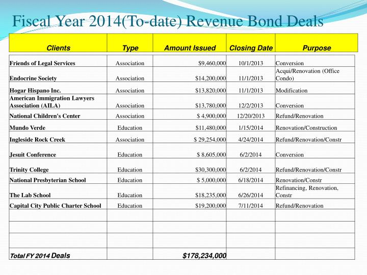 Fiscal Year 2014(To-date) Revenue Bond Deals