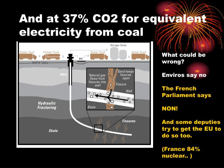 And at 37% CO2 for equivalent electricity from coal