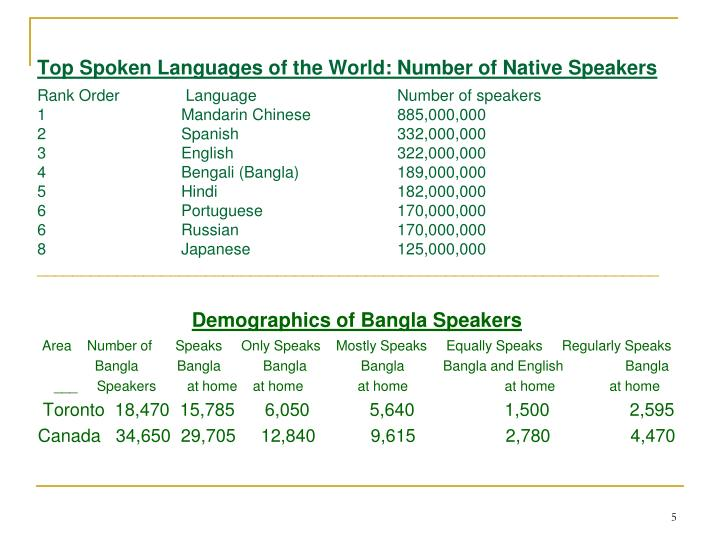 Top Spoken Languages of the World: Number of Native Speakers