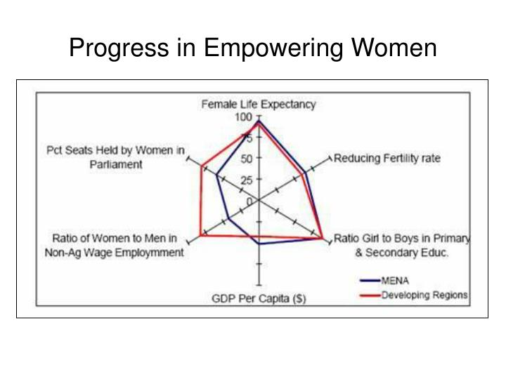 Progress in Empowering Women