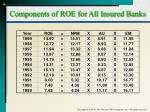 components of roe for all insured banks