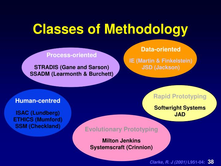 Classes of Methodology