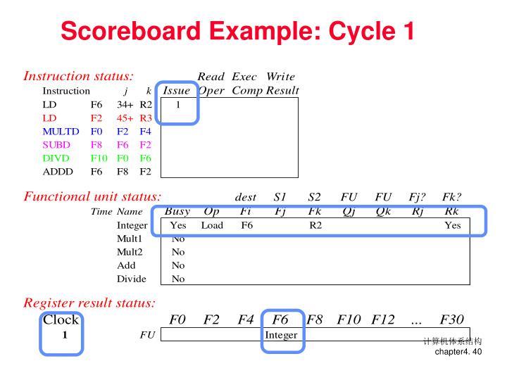 Scoreboard Example: Cycle 1
