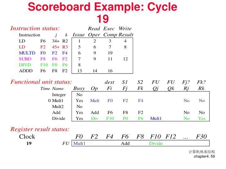 Scoreboard Example: Cycle 19
