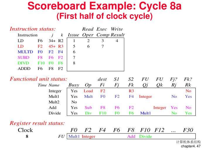 Scoreboard Example: Cycle 8a