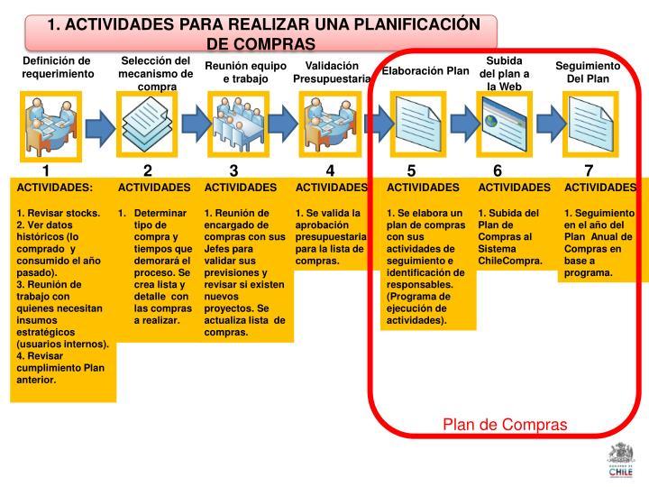 1. ACTIVIDADES PARA REALIZAR UNA PLANIFICACIÓN DE COMPRAS