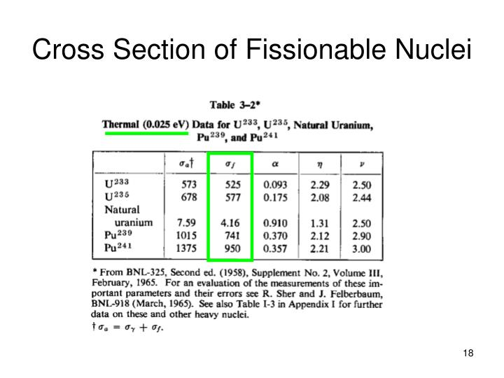 Cross Section of Fissionable Nuclei