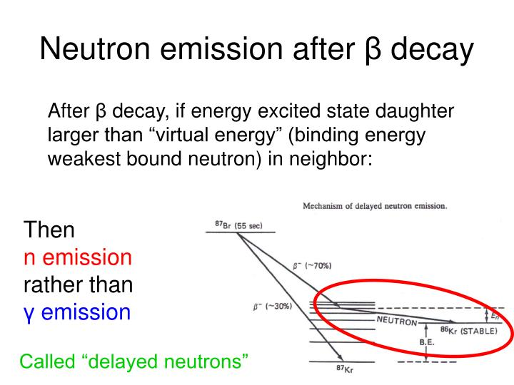 Neutron emission after