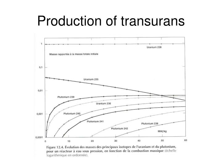 Production of transurans