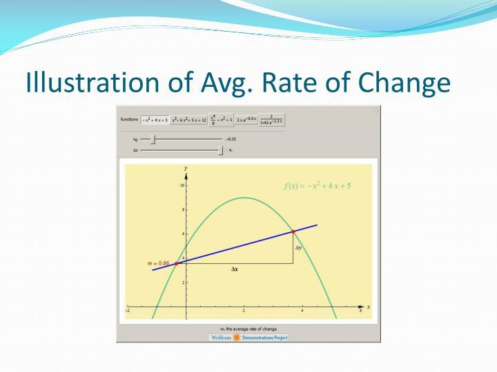 Illustration of Avg. Rate of Change