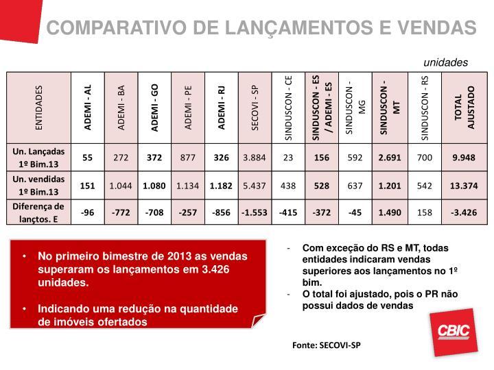 COMPARATIVO DE LANÇAMENTOS E VENDAS
