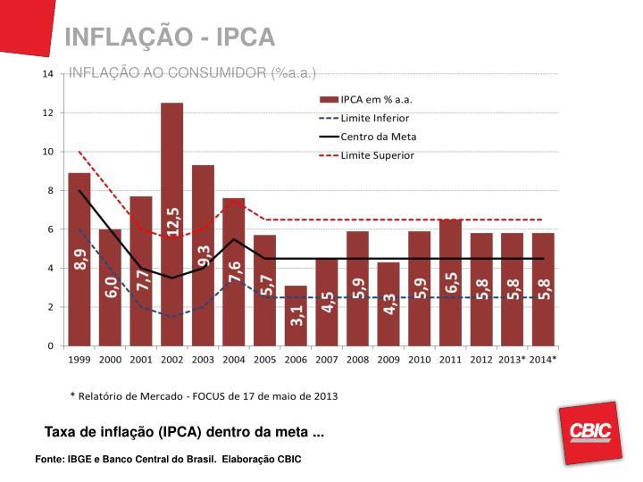 INFLAÇÃO - IPCA