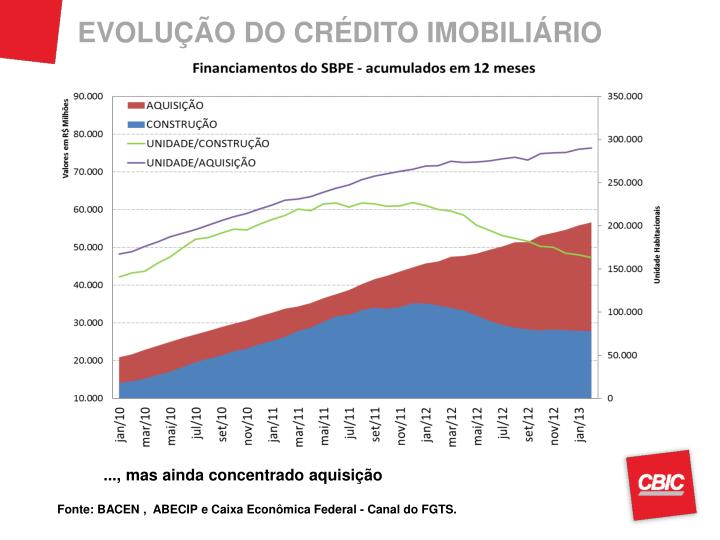 EVOLUÇÃO DO CRÉDITO IMOBILIÁRIO