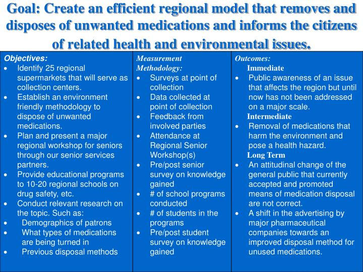 Goal: Create an efficient regional model that removes and disposes of unwanted medications and informs the citizens of related health and environmental issues